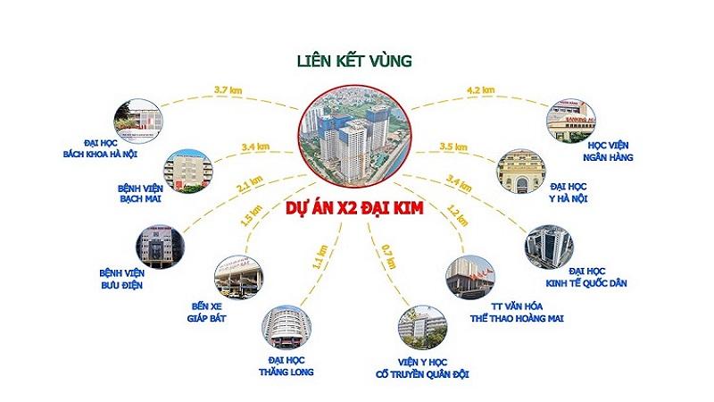 lien-ket-vung--du-an-x2-dai-kim